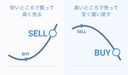 売りからも買いからも取引できる