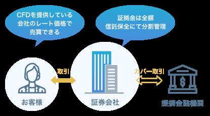 店頭CFD(差金決済取引)