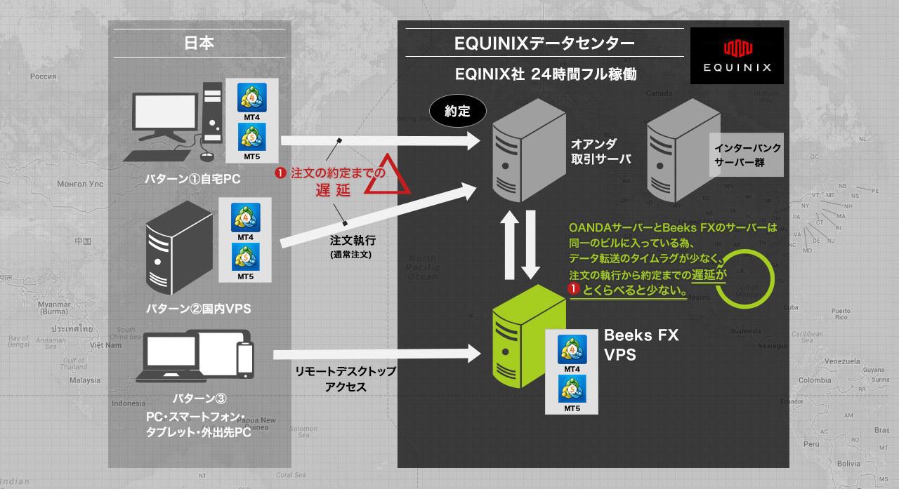 OANDAサーバーとBeeksfxのサーバーは同一ビルに入っている為、データ転送のタイムラグが少なく、注文の執行から約定までの遅延が①とくらべると少ない。
