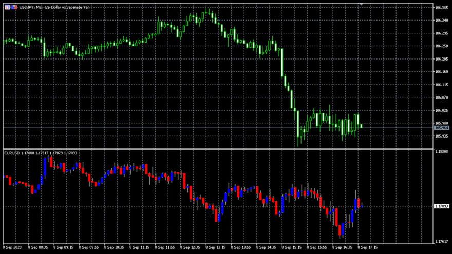 OANDA Chart-In-Chart