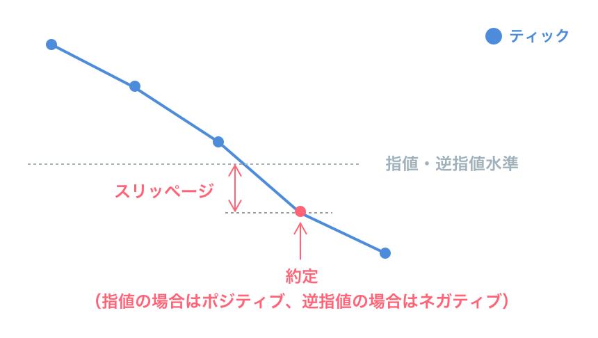 指値・逆指値のスリッページのイメージ