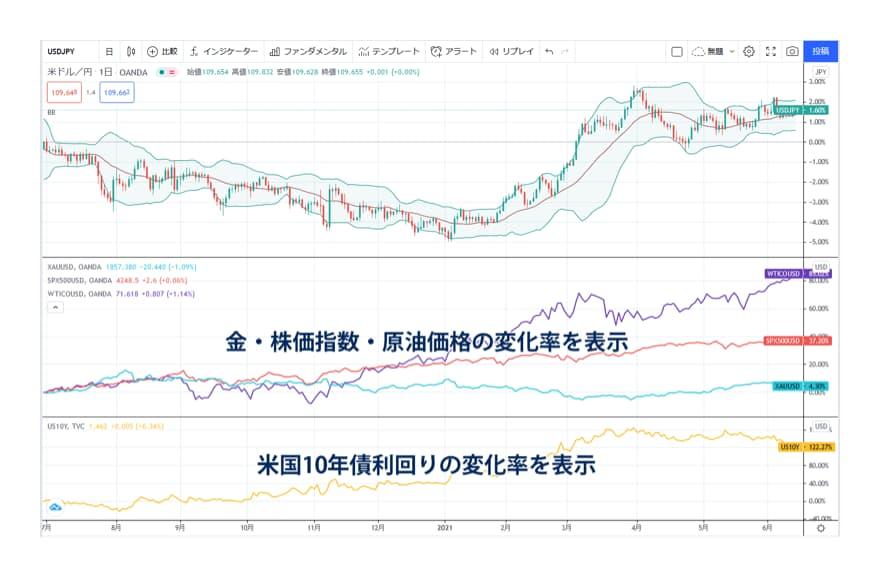 市場間を跨いだ分析