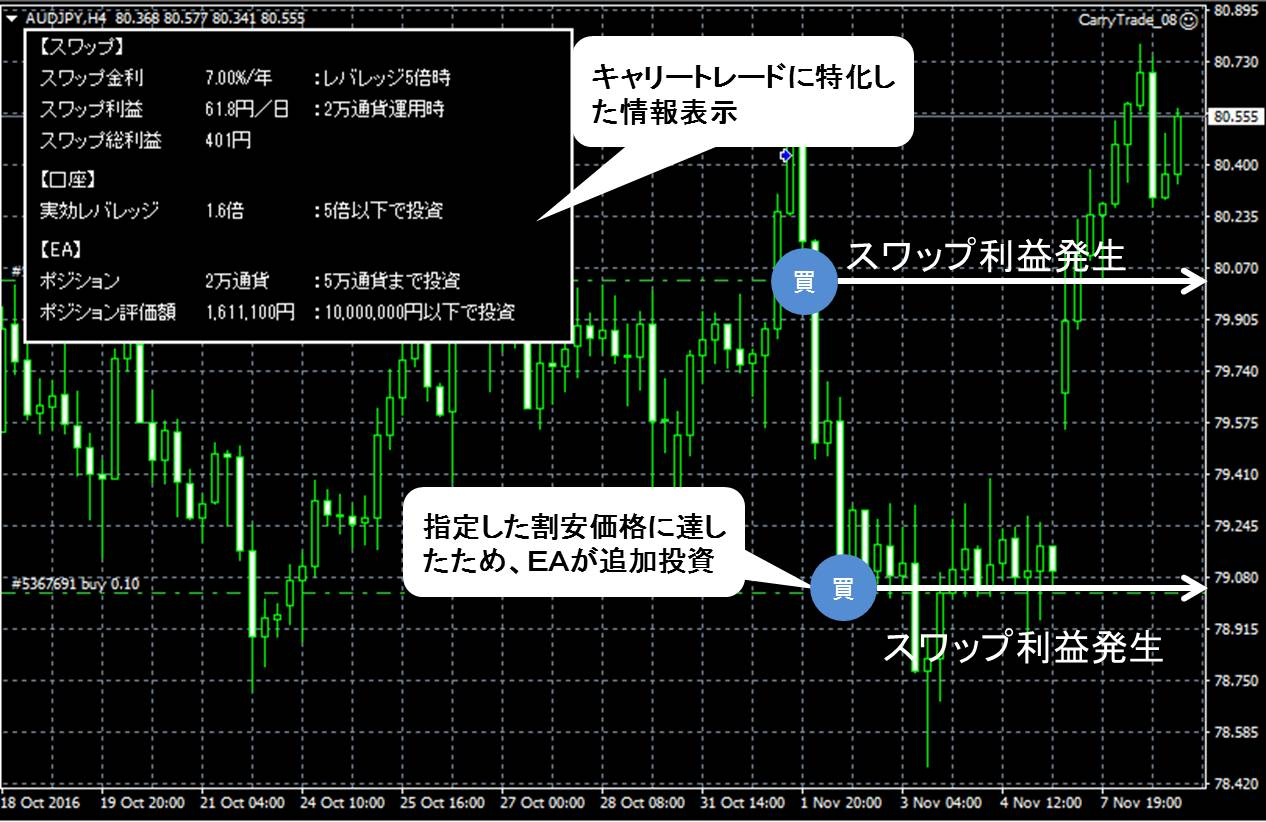 chart_carrytrade