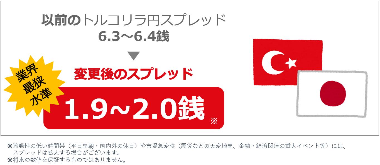トルコリラ 円