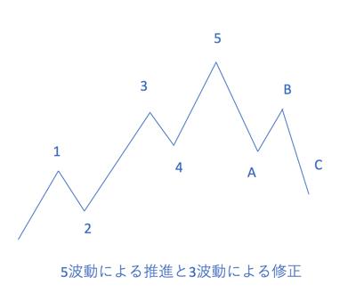 エリオット波動の基本形は「上昇5波・下降3波」
