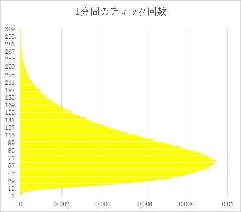 OnTick()の処理中動作・・・MT4(メタトレーダー4)のEA(自動