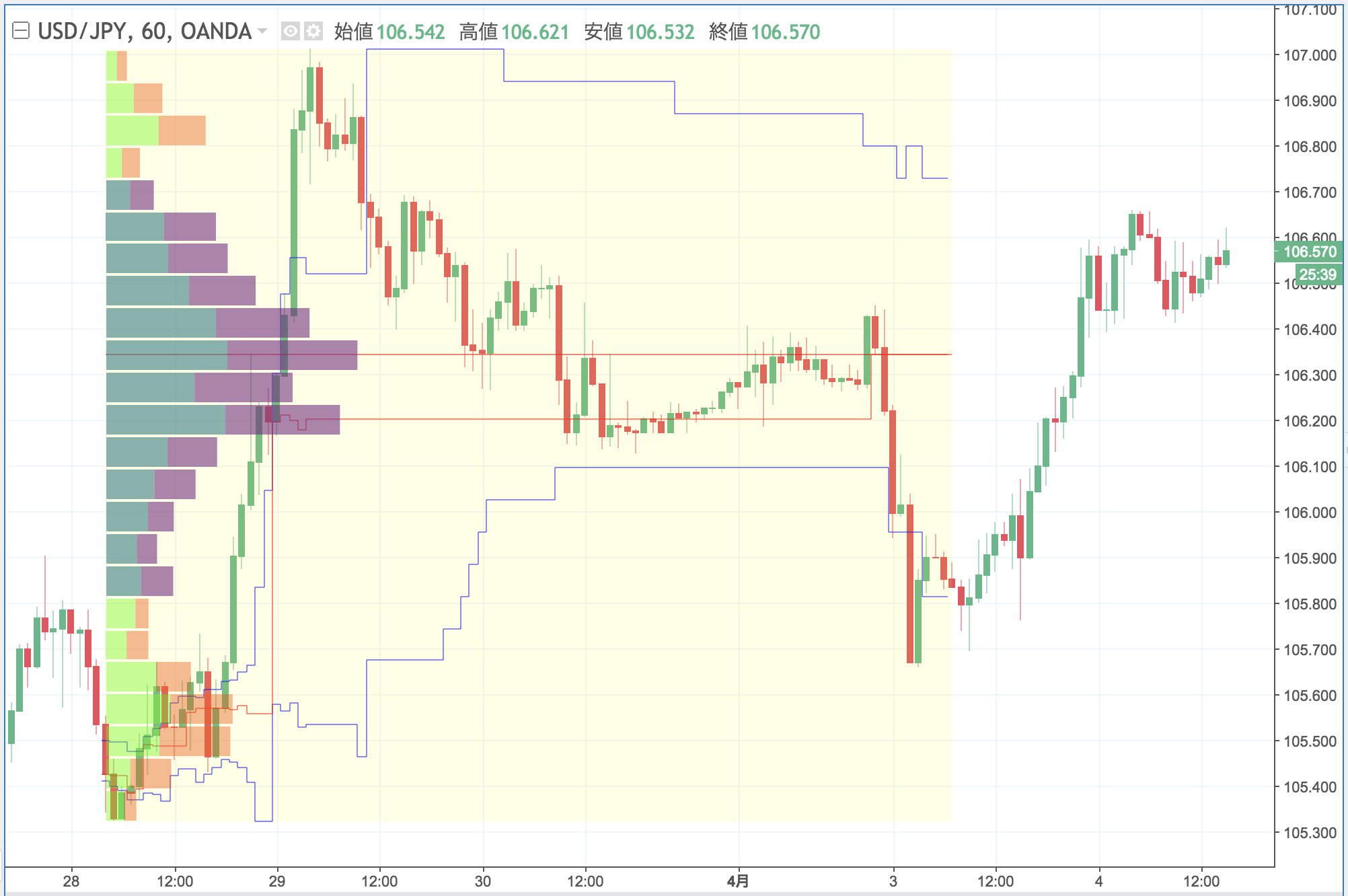Tradingview-出来高プロファイル-固定期間出来高