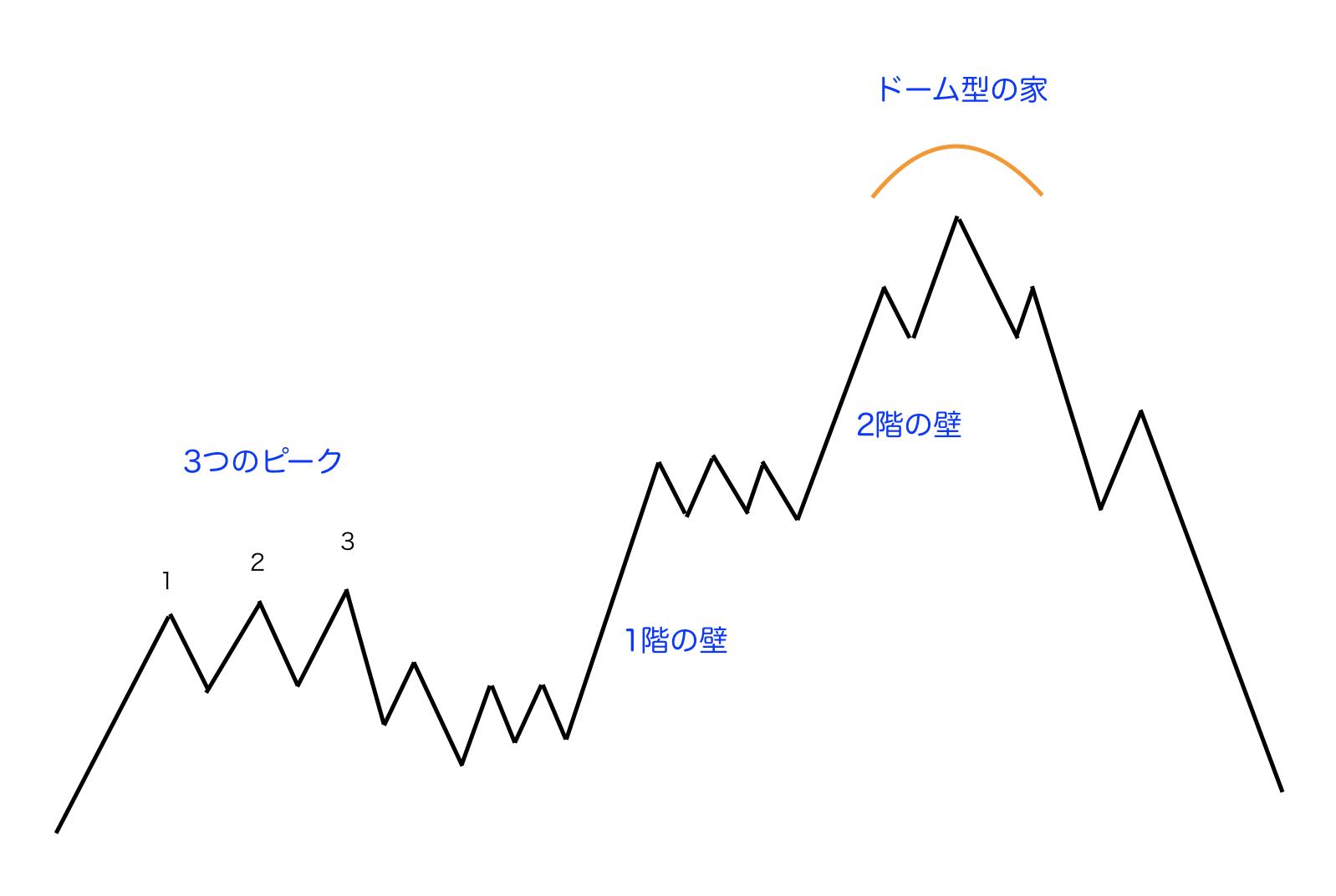 相場の黄金ルール-3つのピークとドーム型の家のイメージ