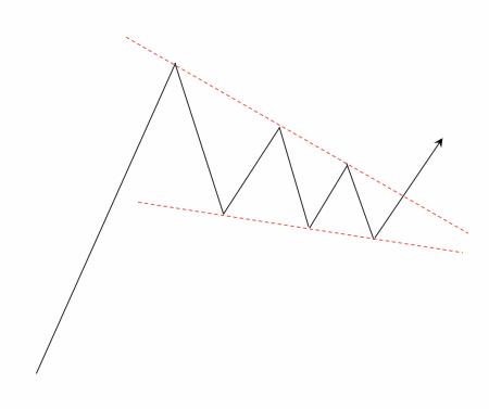 下降ウェッジの例(上昇中に出現した場合)の例