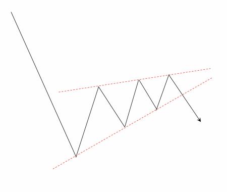 上昇ウェッジ(下落後の反発中に出現した場合)の例