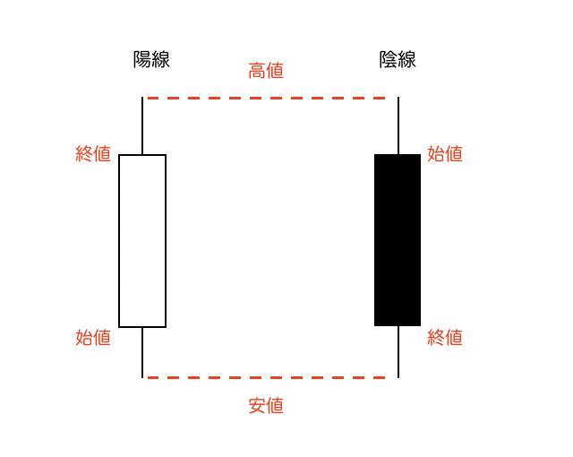 ローソク足の例