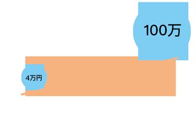 FXのレッバレッジ取引のイメージ