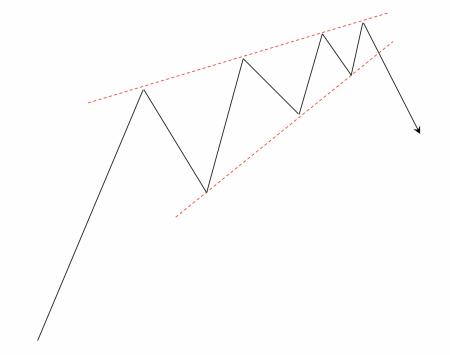 上昇ウェッジ(上昇中に出現した場合)の例