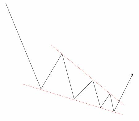 下降ウェッジの例(下落中に出現した場合)の例