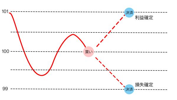 FX取引の例