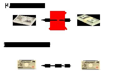FX取引のイメージ画像