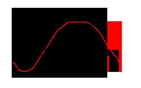 移動平均線のグランビルの法則の例