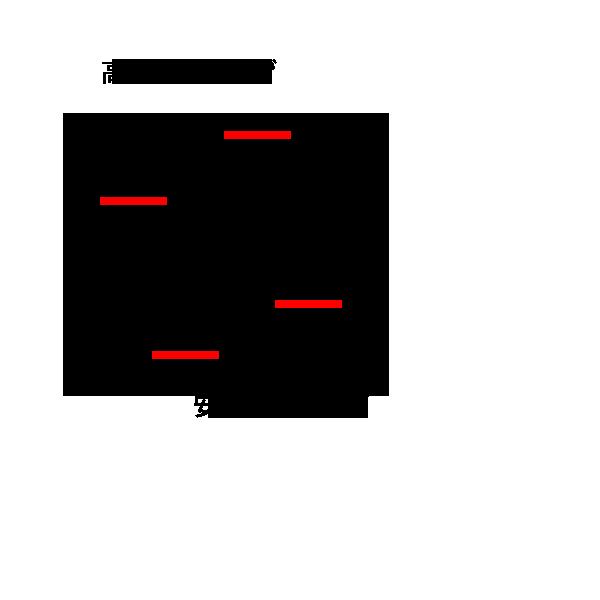 テクニカル分析:上昇トレンドの例