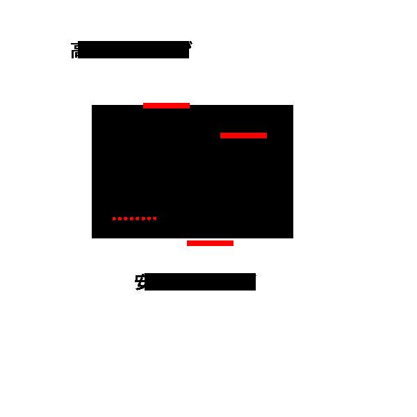 テクニカル分析:下降トレンドの例