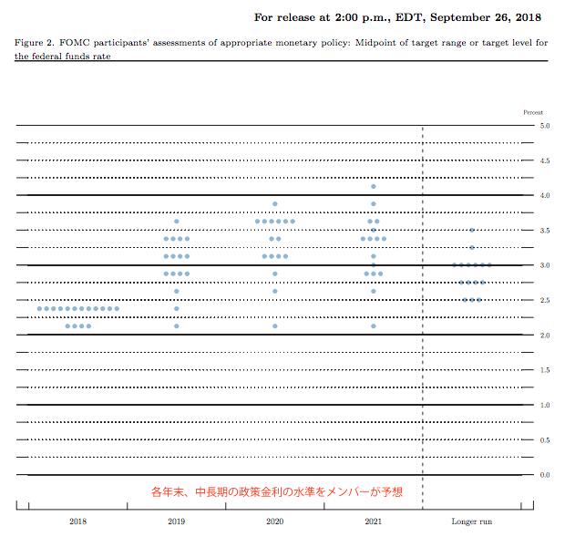 FOMCのドットチャートの画像
