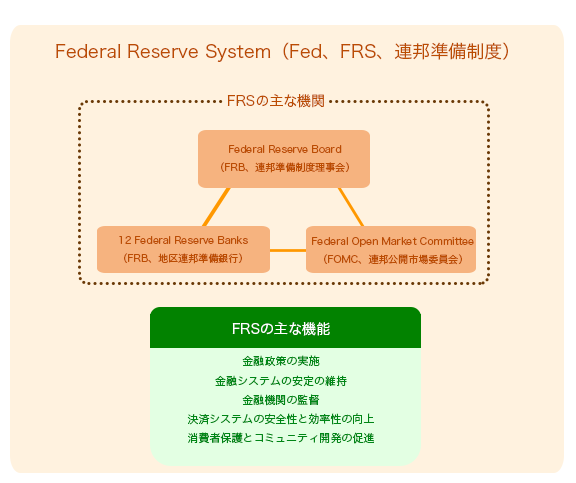 米国の中央銀行(FED、FRB)の仕組み | OANDA FX/CFD Lab-education ...