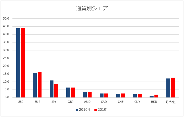 BISが公表している通貨別の取引量のグラフ