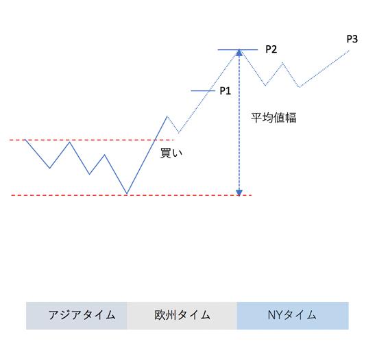 短期トレードのテンプレートの図