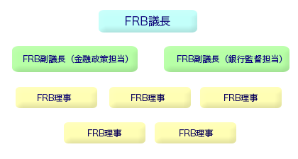 FRBの構成メンバーのイメージ
