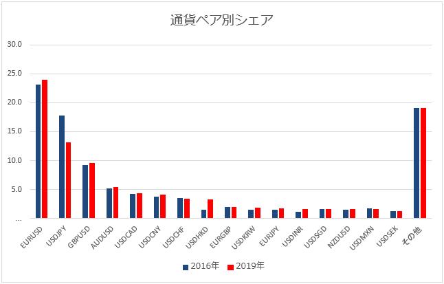 BISが公表している通貨ペア別の取引量のグラフ