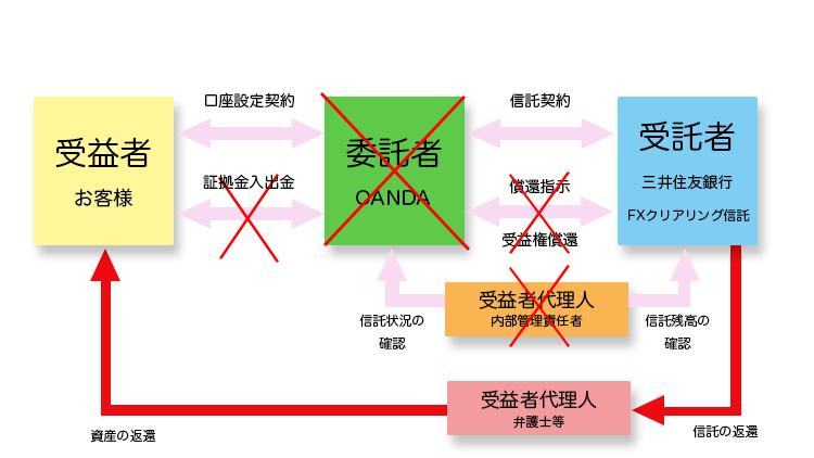 OANDAが破綻した場合の区分信託のイメージ