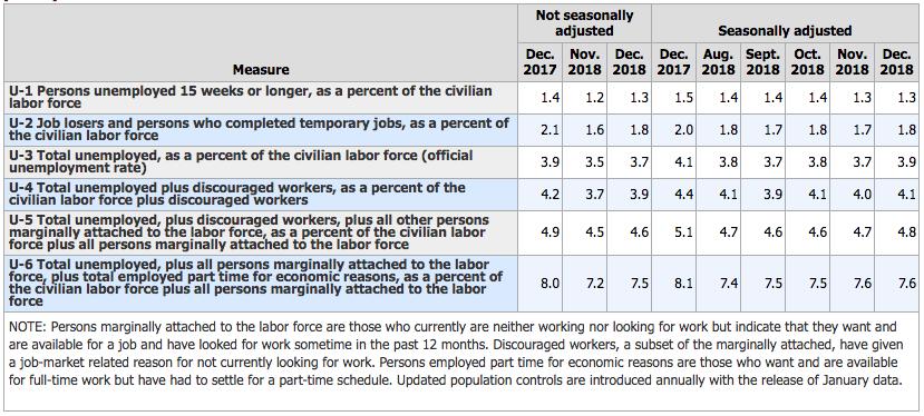 米国の雇用統計の失業率のデータ