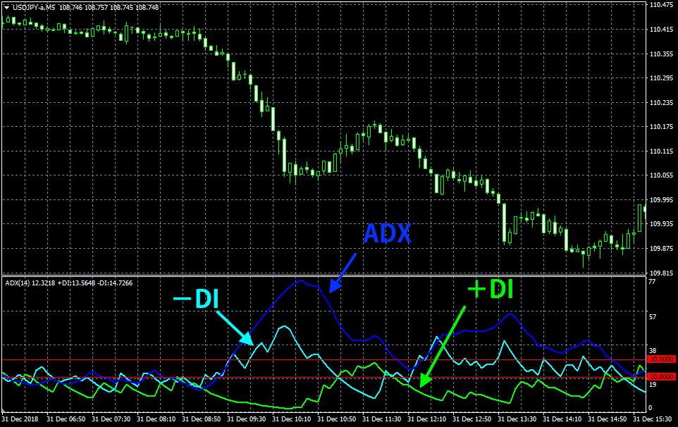 DMI、ADXの画像