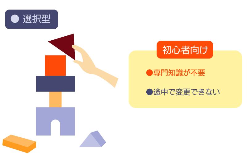 fx自動売買(選択型)