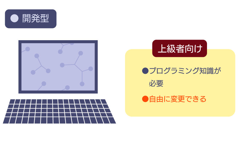 fx自動売買(開発型)