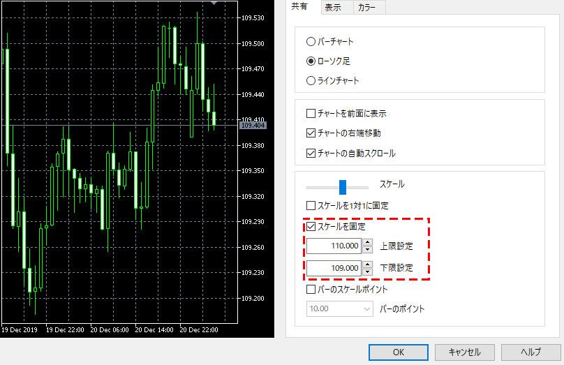 MT5(メタトレーダー5)のチャートの目盛りの設定方法