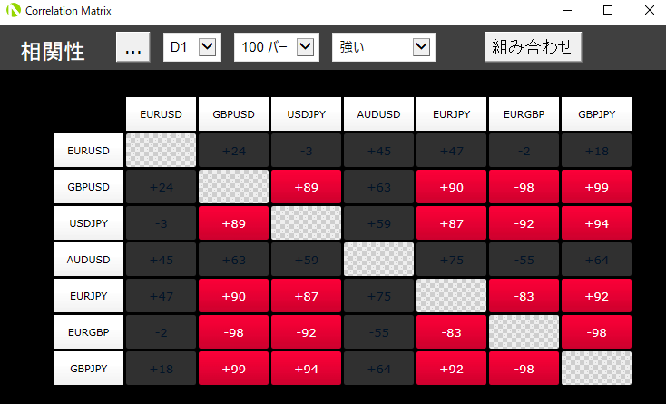 MT5用のOANDA Correlation Matrixのハイライトで強いを選択した場合の画像