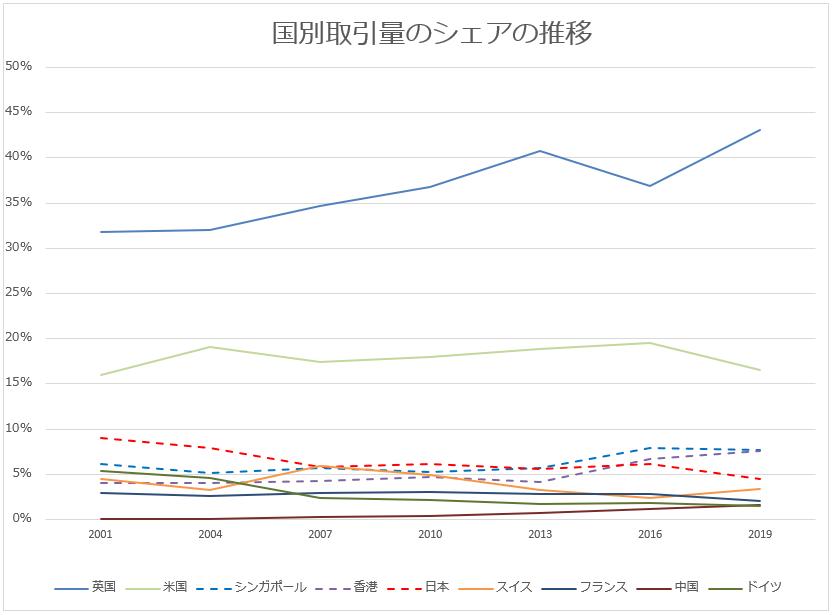 外国為替取引量の国別シェアの推移のグラフの画像