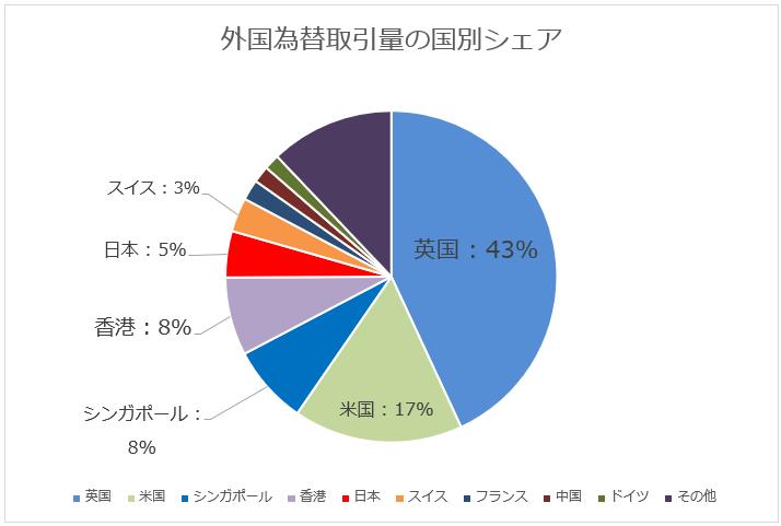 外国為替取引量の国別シェアのグラフの画像