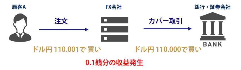 FX会社がどのくらいカバー取引をしているのか | OANDA FX/CFD Lab ...