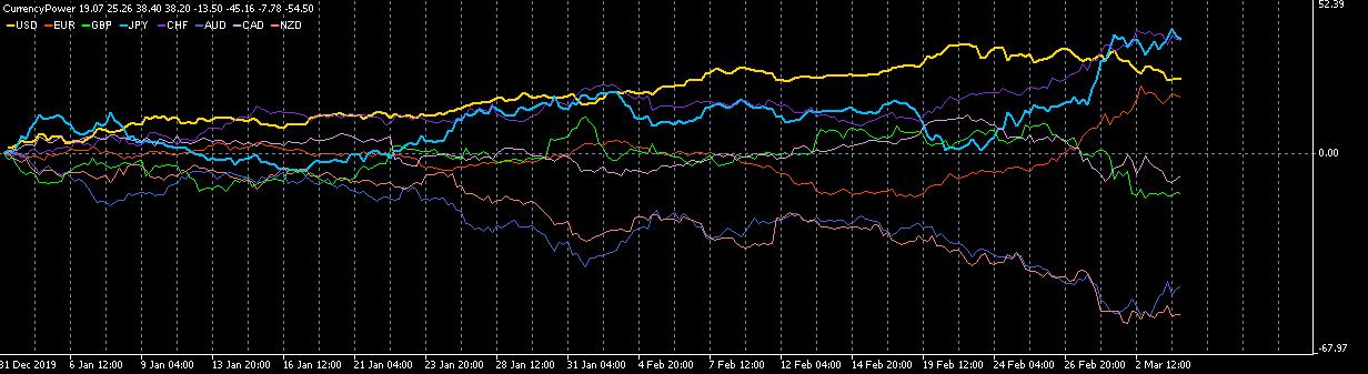 MT5(メタトレーダー5)用通貨の強弱チャート表示インジケーターの使い方