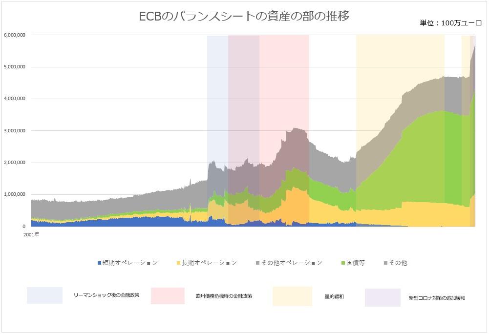 ECB(欧州中央銀行)のバランスシートの資産の部の変化のグラフ