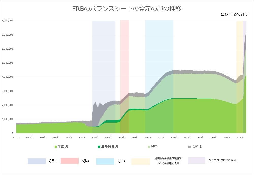 FRBのバランスシートの資産の部の変化のグラフ