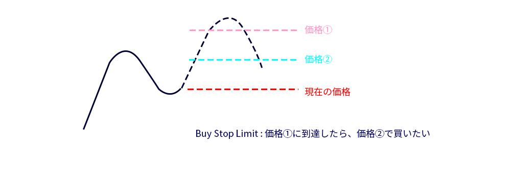 MT5のBuy Stop Limitのイメージ画像