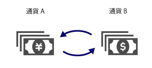 通貨の売買(交換のイメージ画像)