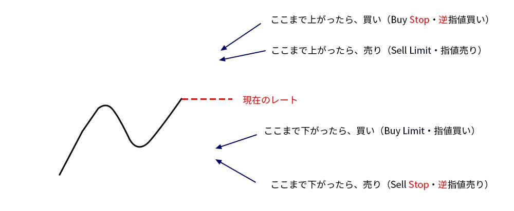 MT5の指値・逆指値のイメージ画像