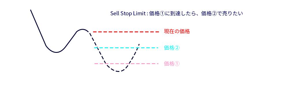 MT5のSell Stop Limitのイメージ