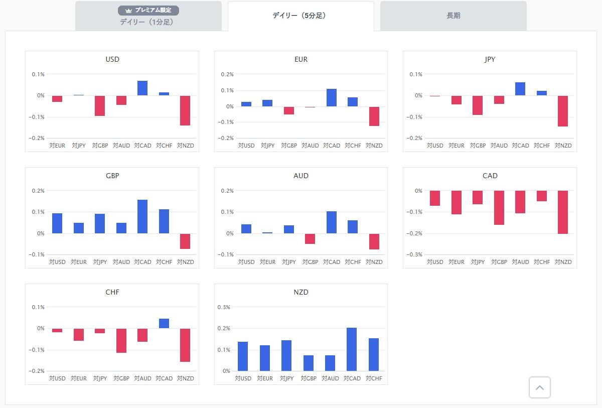 FXの通貨別強弱グラフ