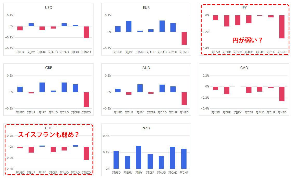 通貨別強弱グラフの例の画像