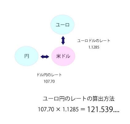 ユーロ円のレートの算出方法のイメージ