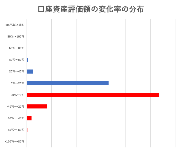 口座資産評価額の変化率の分布の画像